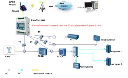 Автоматический контроль электропотребления